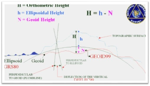 okgis - RE: [okgis] Tool to convert geodetic heights to
